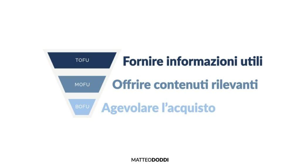 Funnel TOFU MOFU BOFU - Matteo Doddi